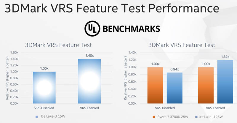 Computex 2019 Ice Lake Gen11 VRS Performance V AMD