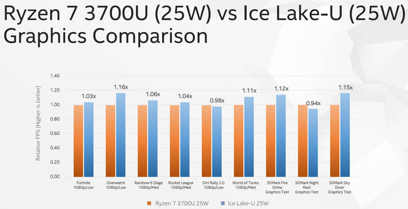 Computex 2019 Ice Lake V Ryzen 7 3700U