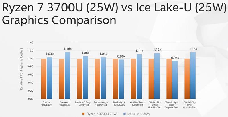 Computex 2019 Ice Lake V Ryzen 7 3700U