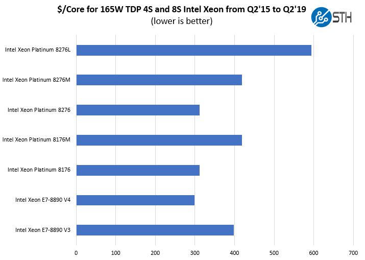 Cost Per Core For Intel 4S And 8S CPUs Q2 15 To Q2 19