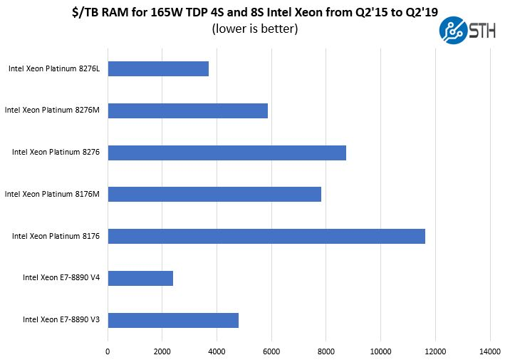 Cost Per TB RAM For Intel 4S And 8S CPUs Q2 15 To Q2 19