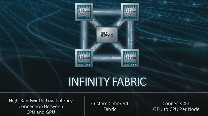 Cray Shasta Frontier AMD Infinity Fabric