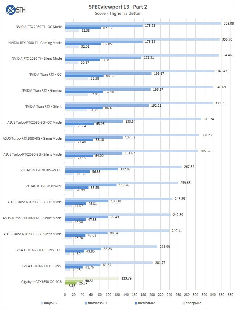 Gigabyte GTX 1650 OC 4GB SPECviewperf Part 2