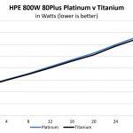 HPE ProLiant DL325 Gen10 800W 80Plus Platinum V Titanium