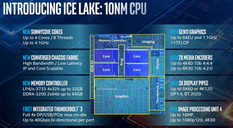 Intel Ice Lake 10nm Improvement Areas