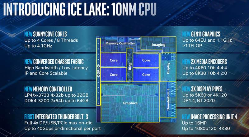Intel Ice Lake 10nm Improvement Areas