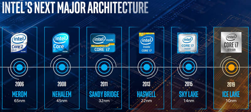 Intel Ice Lake Architecture Badge Progression