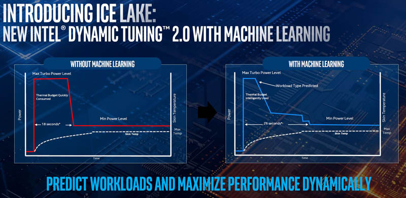 Intel Ice Lake Dynamic Tuning 2.0 With ML
