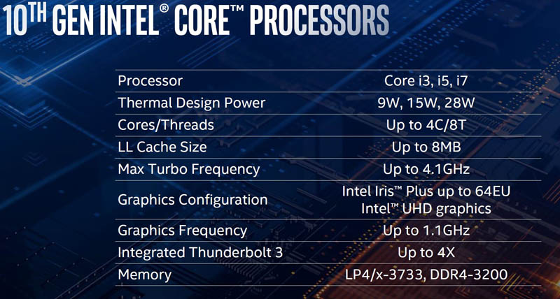 Intel Ice Lake Overview Summary Table