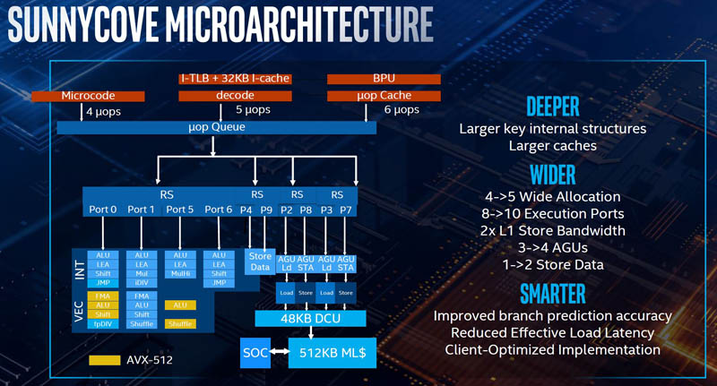 Intel Sunnycove Microarchitecture 1