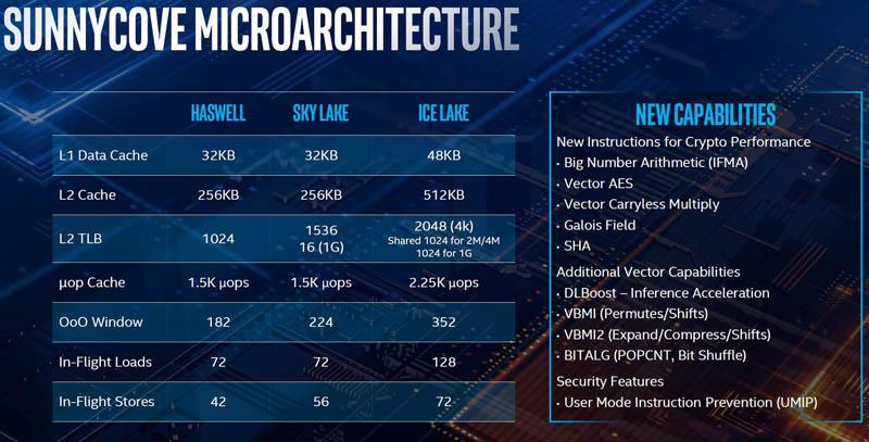 Intel Sunnycove Microarchitecture Comparison Table