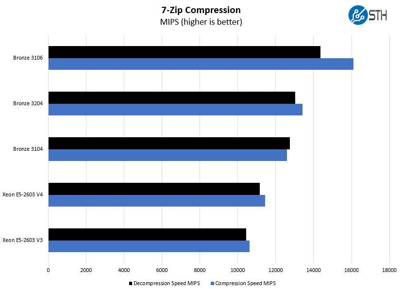 Intel Xeon Bronze 3204 7zip Compression Benchmark