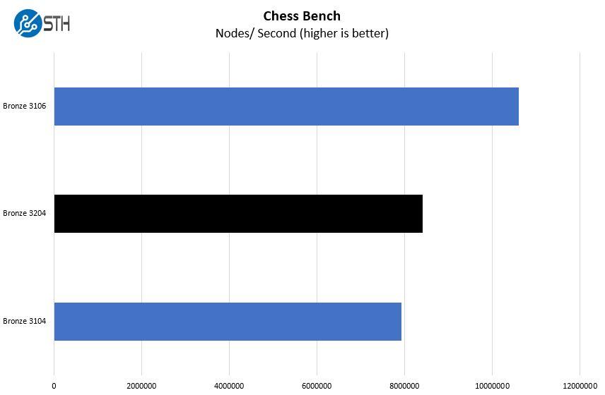 Intel Xeon Bronze 3204 Chess Benchmark