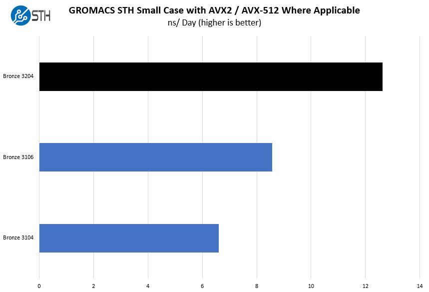 Intel Xeon Bronze 3204 GROMACS STH Small Benchmark