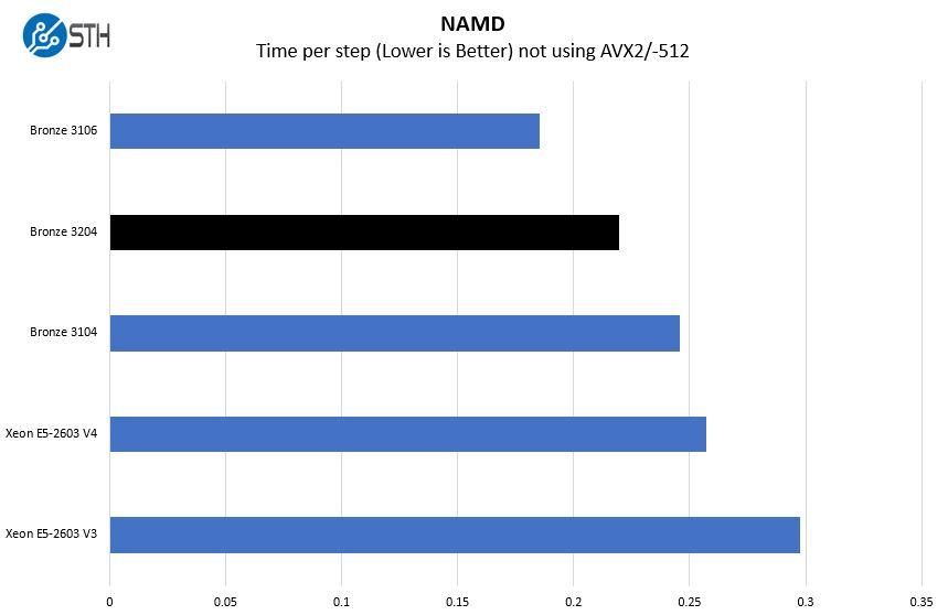 Intel Xeon Bronze 3204 NAMD Benchmark
