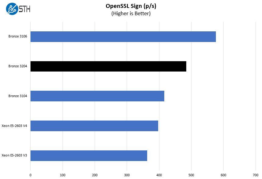 Intel Xeon Bronze 3204 OpenSSL Sign Benchmark