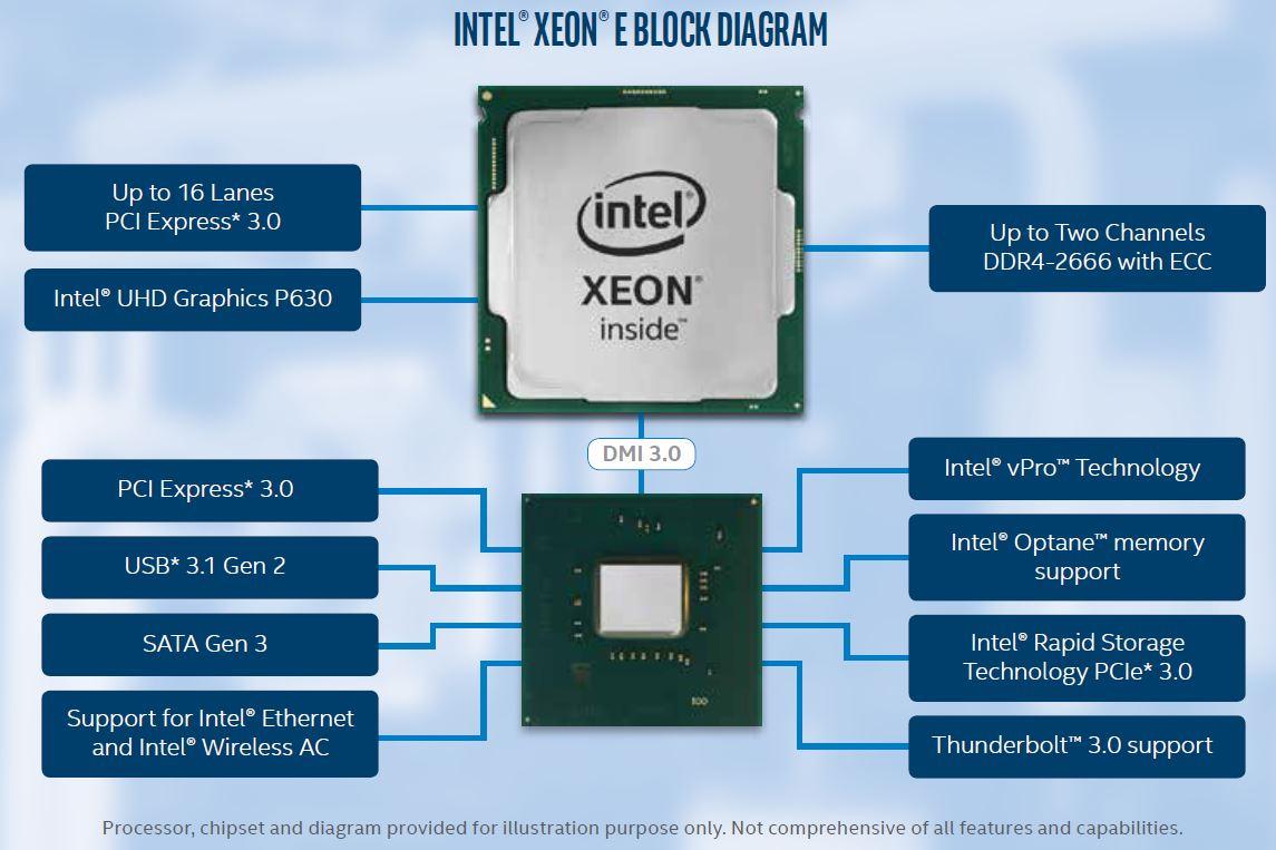 Intel Xeon E 2200 Diagram