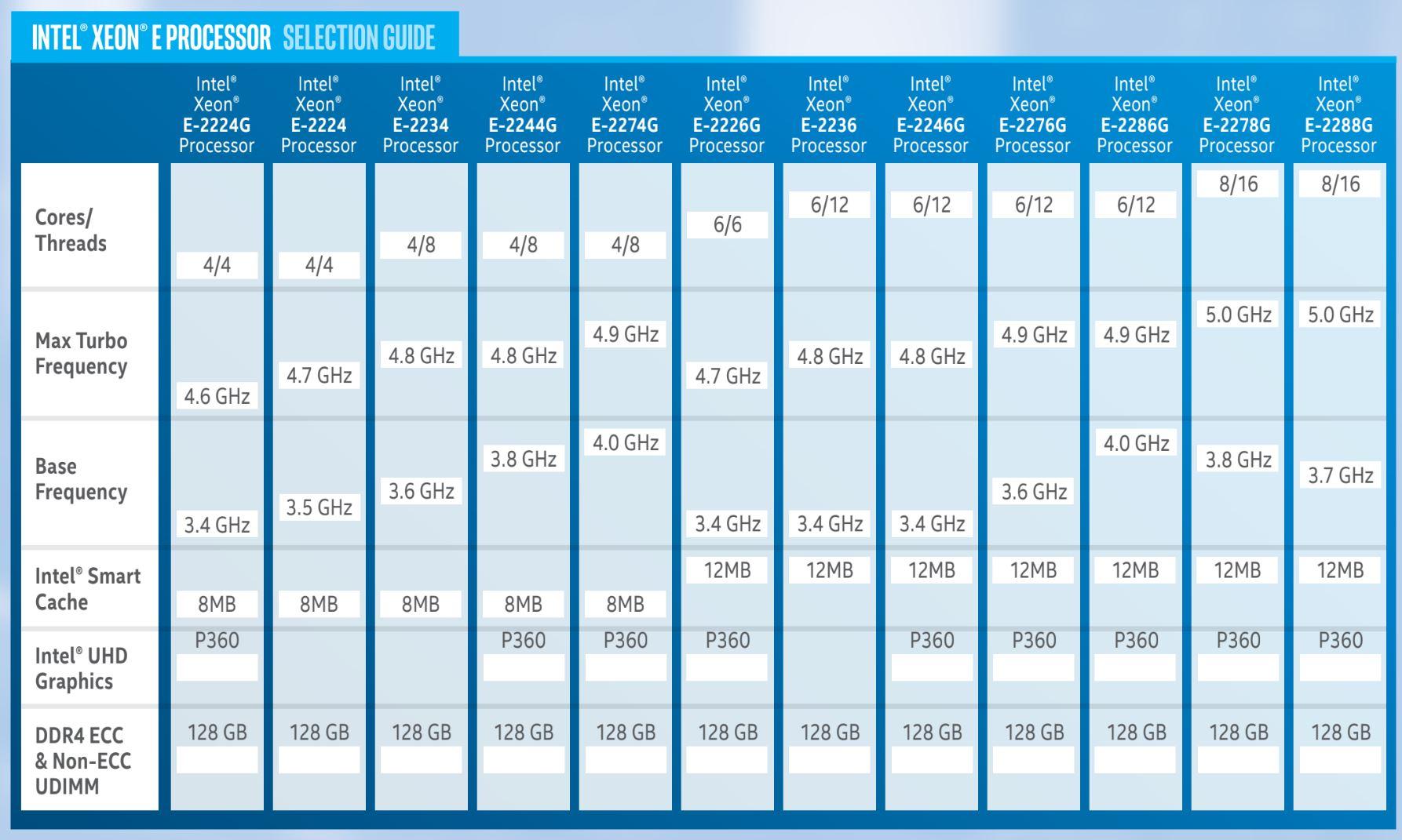 Intel Xeon E 2200 Key Spec Table 1