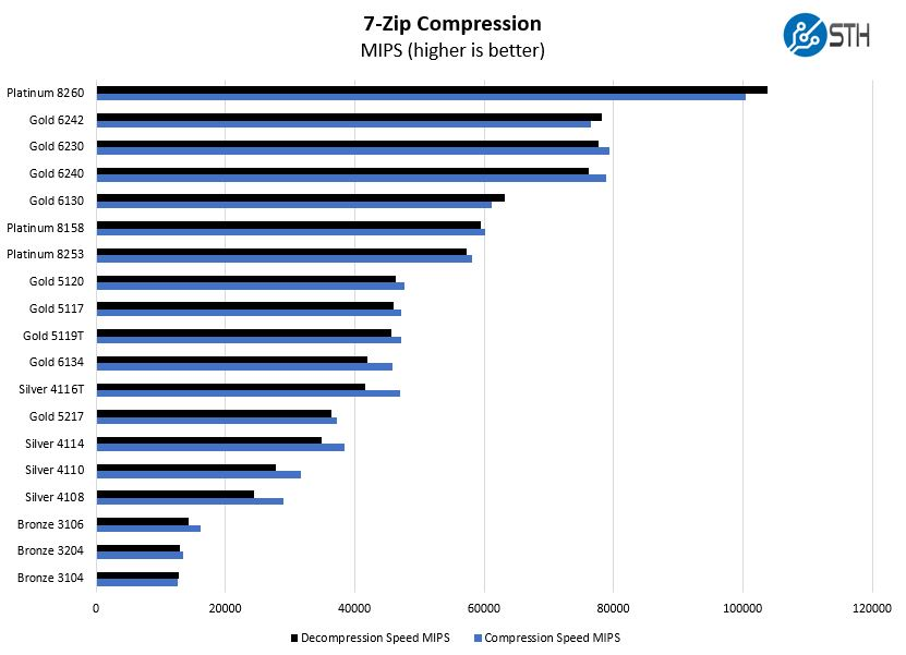 Intel Xeon Gold 5217 7 Zip Compression Benchmark