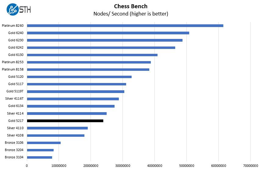 Intel Xeon Gold 5217 Chess Benchmark