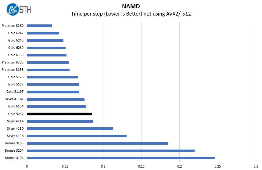 Intel Xeon Gold 5217 NAMD Benchmark
