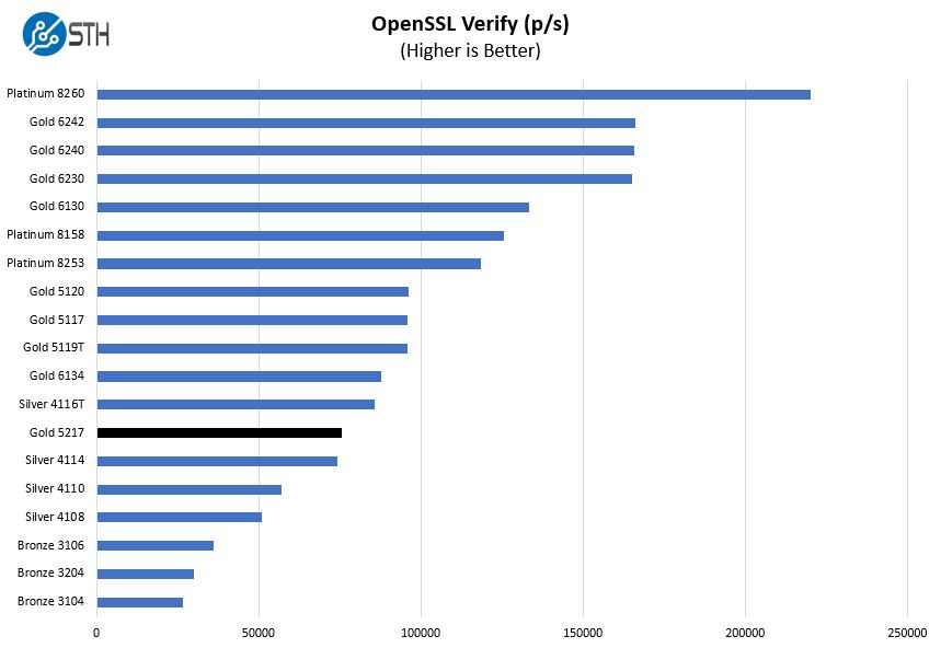 Intel Xeon Gold 5217 OpenSSL Verify Benchmark