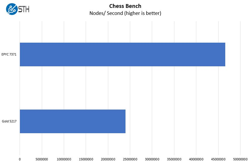 Intel Xeon Gold 5217 V. AMD EPYC 7371 Chess Benchmark