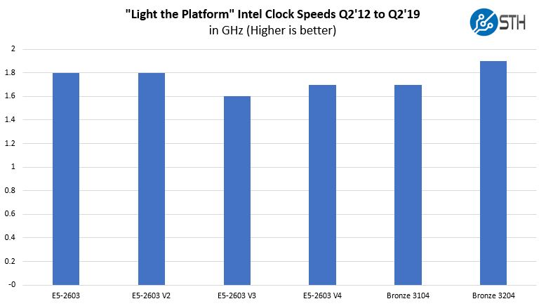 Light The Platform Clock Speeds Through Intel Xeon Bronze 3204