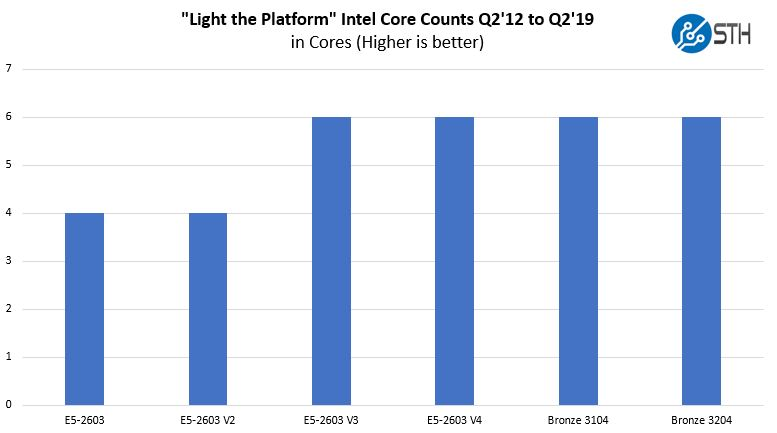 Light The Platform Core Count Through Intel Xeon Bronze 3204