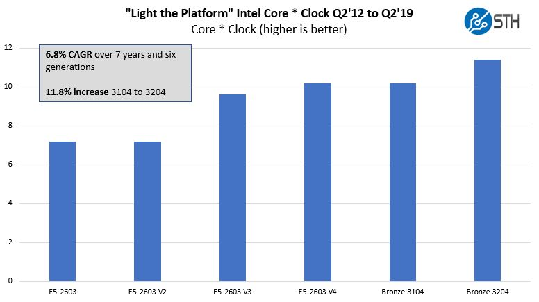 Light The Platform Core Times Clock Through Intel Xeon Bronze 3204
