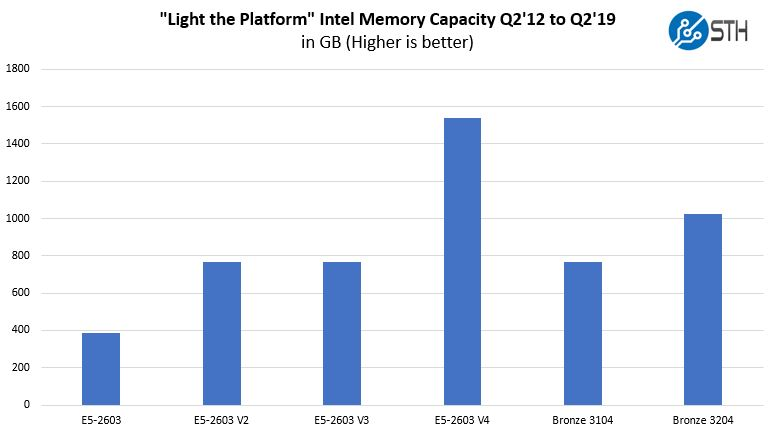 Light The Platform Memory Capacity Through Intel Xeon Bronze 3204