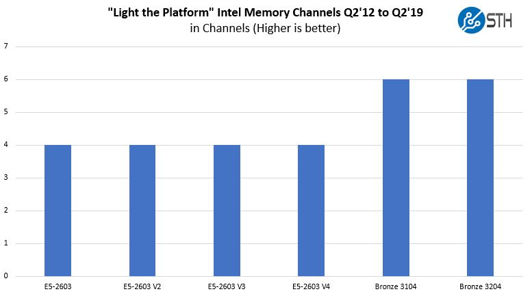 Light The Platform Memory Channels Through Intel Xeon Bronze 3204