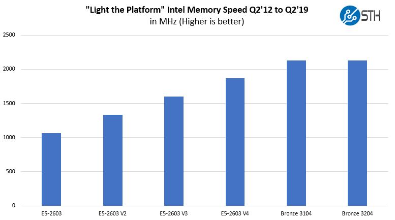 Light The Platform Memory Speed Through Intel Xeon Bronze 3204
