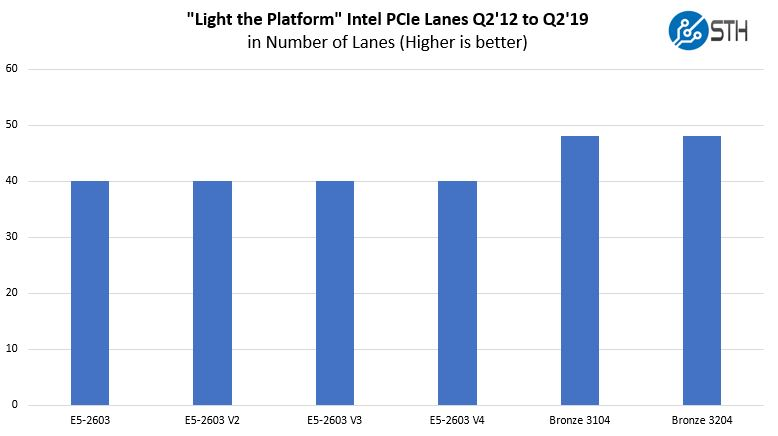 Light The Platform PCIe Lanes Through Intel Xeon Bronze 3204