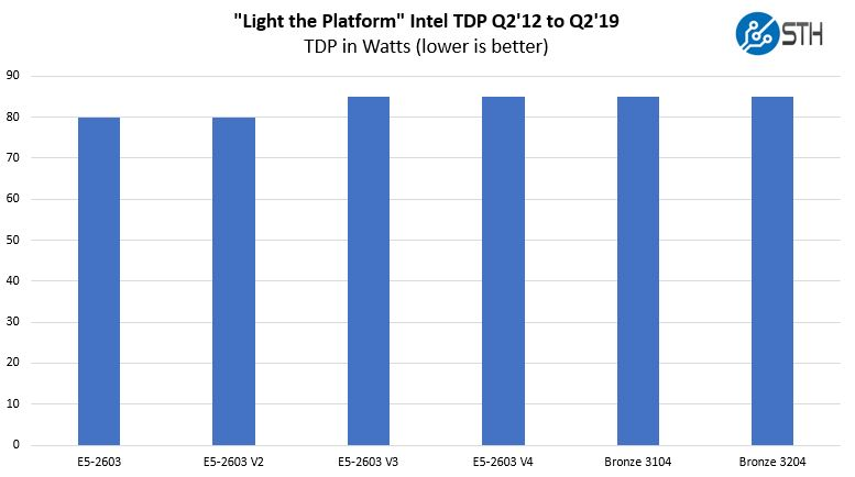 Light The Platform TDP In Watts Through Intel Xeon Bronze 3204