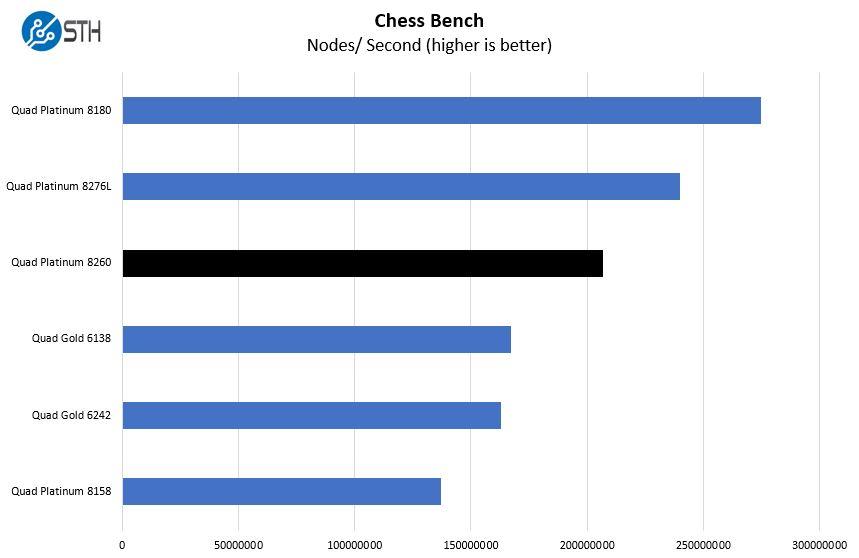 Quad Intel Xeon Platinum 8260 Chess Benchmark