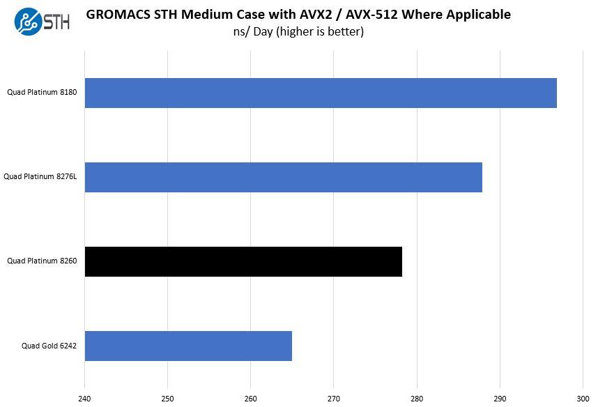Quad Intel Xeon Platinum 8260 GROMACS STH Medium Benchmark