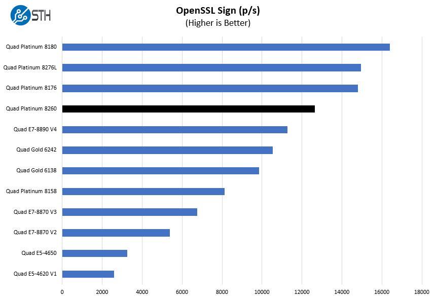 Quad Intel Xeon Platinum 8260 OpenSSL Sign Benchmark