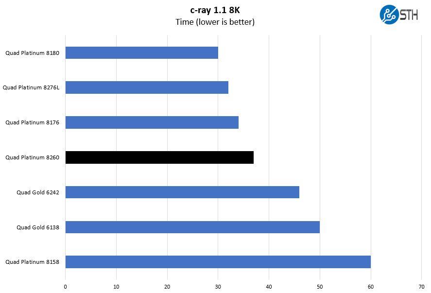 Quad Intel Xeon Platinum 8260 C Ray 8K Benchmark