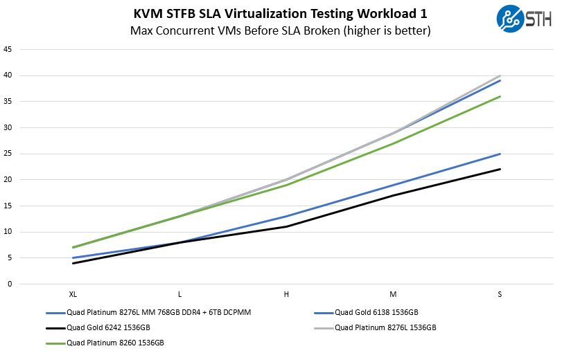 Quad Intel Xeon Platinum 8276L KVM STFB SLA Workload 1 Benchmark