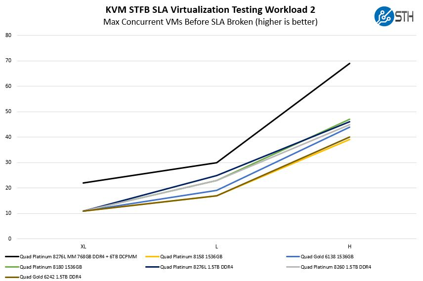 Quad Intel Xeon Platinum 8276L KVM STFB SLA Workload 2 Benchmark
