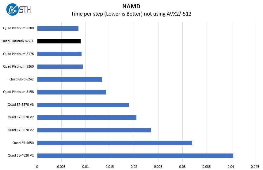 Quad Intel Xeon Platinum 8276L NAMD Benchmark