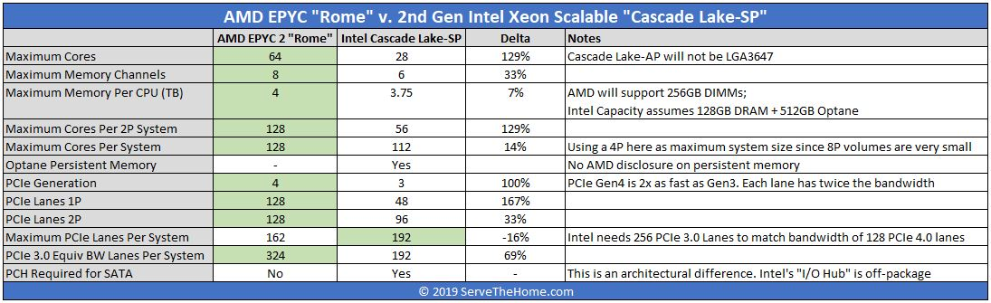AMD EPYC Rome V Intel Xeon Scalable Comparsion April 2019