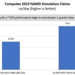 AMD EPYC Rome V Intel Xeon Scalable Mainstream NAMD Comparison May 2019