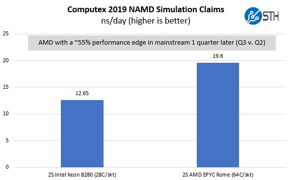 AMD EPYC Rome V Intel Xeon Scalable Mainstream NAMD Comparison May 2019