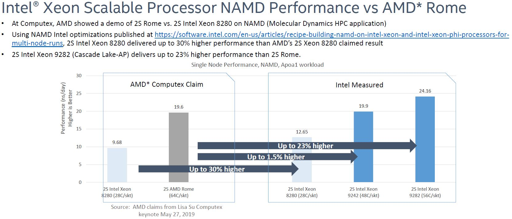 AMD EPYC Rome V Intel Xeon Scalable NAMD Comparsion May 2019