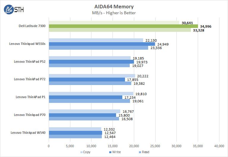 Dell Latitude 7300 AIDA64 Memory