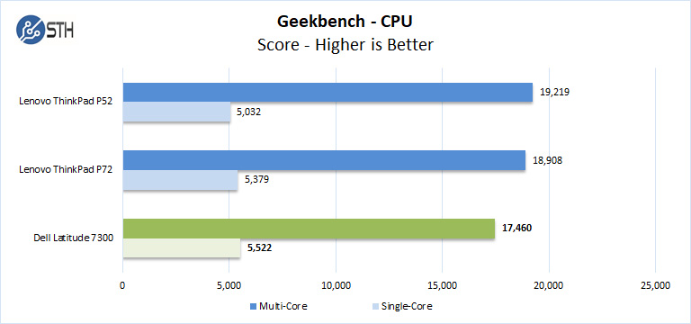 Dell Latitude 7300 Geekbench CPU