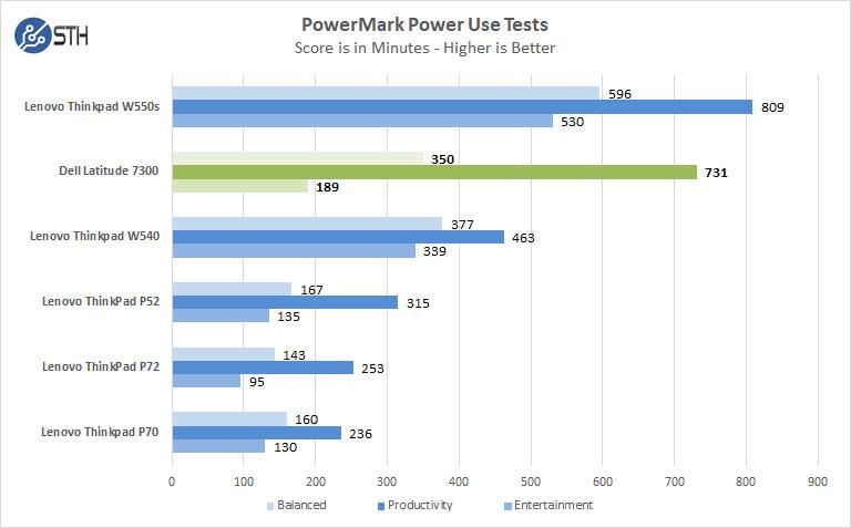 Dell Latitude 7300 PowerMark