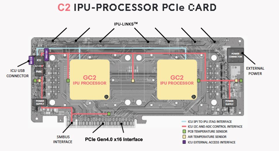 Graphcore C2 IPU Card Features